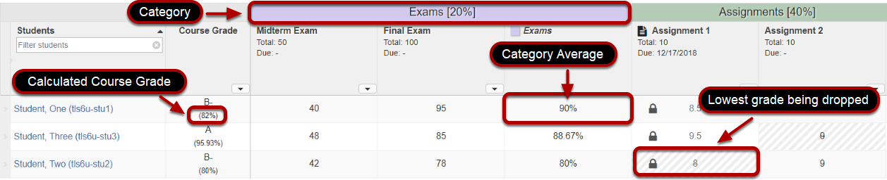 Below is an example of how a Gradebook with three weighted categories, Exams (20%), Assignments (40%), and Quizzes (40%), would calculate a student's grade..png